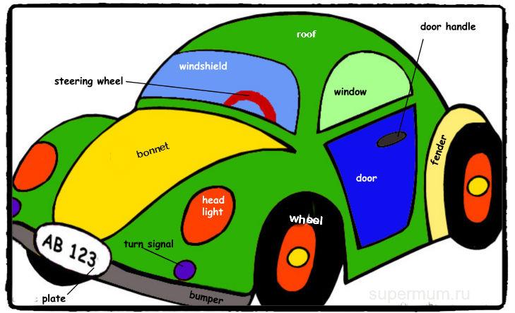 detali-avtomobilya-na-angliyskom